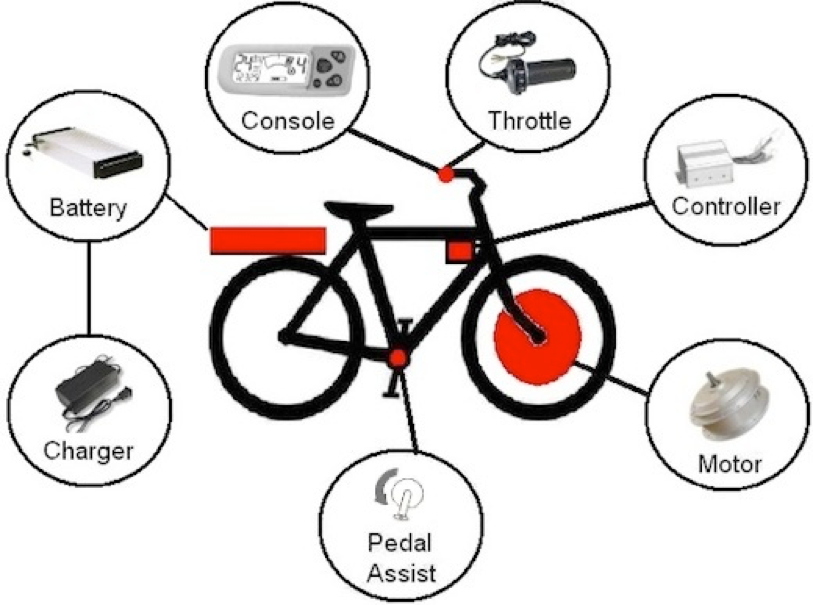What Is An Electric Bike And How It Is Different From Conventional Bikes?
