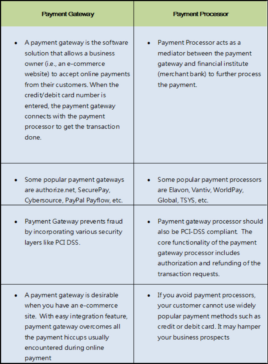 Difference between Payment Gateway Vs. Payment Processor