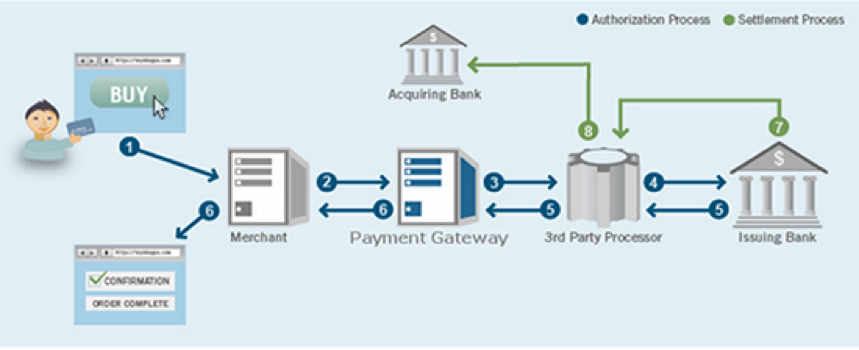 How Payment Gateway works?